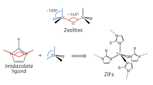 Similar geometries of valence angles are the reason for coinciding topologies of zeolites and ZIFs