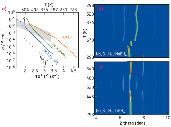 Ionic conductivities obtained from impedance spectroscopy.