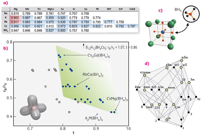 Formability field (green) of borohydride perovskites based on octahedral vs. tolerance factor