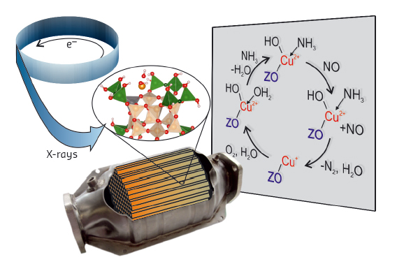 Strategy of the study of automotive catalysts using X-rays