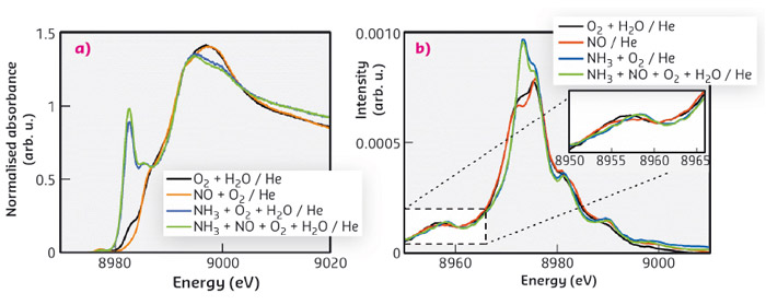 HERFD-XANES and  valence-to-core XES of Cu-SSZ-13