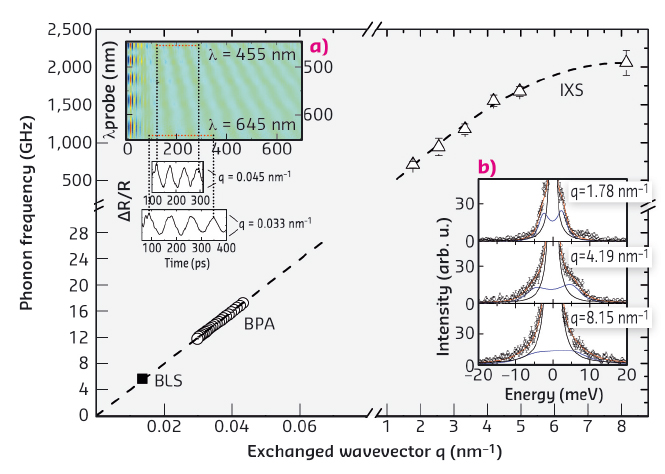 Longitudinal acoustic phonon dispersion in ultrastable PVD glass