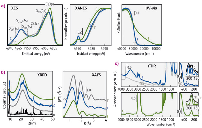 Electronic properties obtained by XES, XANES and DR UV-Vis