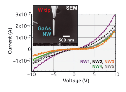 Voltage−current characteristics of several nanowires