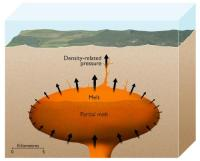 Artist's impression of the magma chamber of a supervolcano with partially molten magma at the top. Credit ESRF/Nigel Hawtin