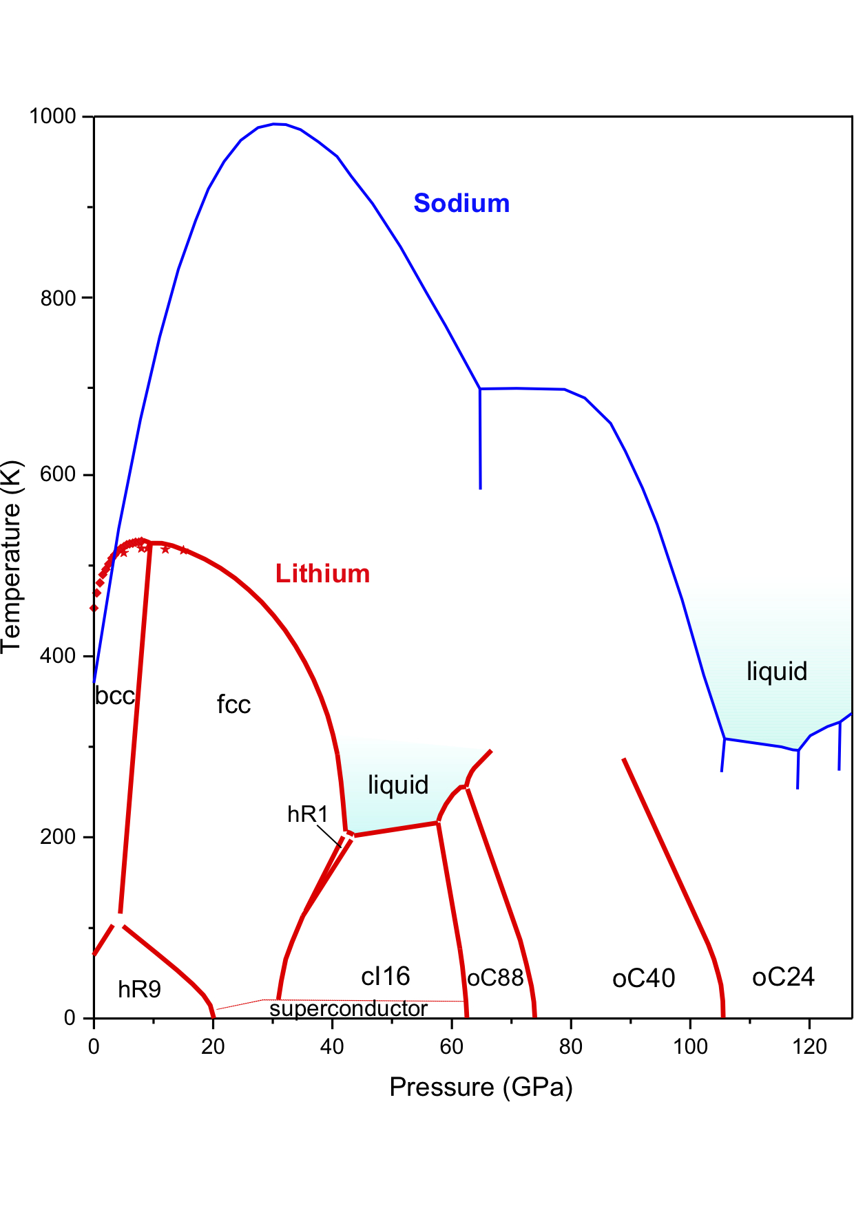 Sodium phase diagram lithium all kind of wiring diagrams sodium metal phase diagram wiring diagram u2022 rh championapp co ternary phase diagram binary eutectic phase ccuart Image collections