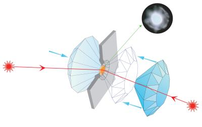 Illustration of laser heating in a diamond anvil cell