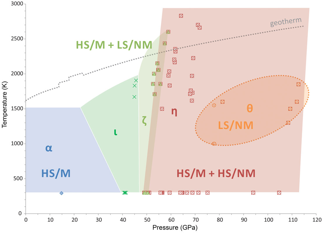 Discovery of new high pressure iron oxides points to a large transformational phase diagram of fe2o3 pooptronica Image collections