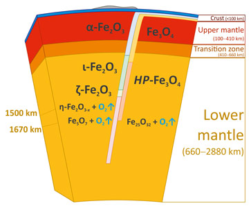 Possible consequence of phase transitions of Fe2O3 and Fe3O4 in a BIF subducted to the lower mantle