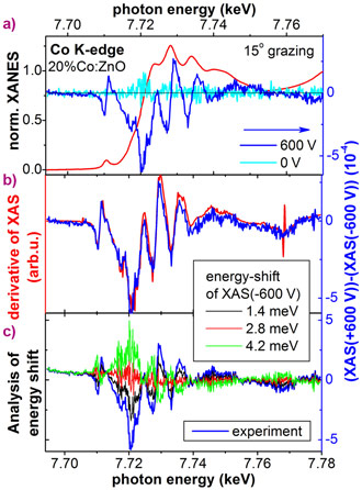 XANES and difference signal for +/-600 V as well as 0 V recorded at the Co K-edge of the same 20%Co:ZnO sample