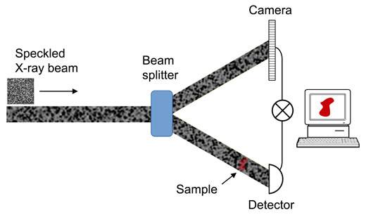 Schematic diagram of a ghost-imaging experiment.