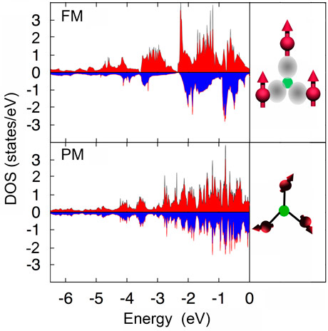 Partial density of states of Fe in the ferromagnetic  and the paramagnetic  phase of MnFeP0.67Si0.33