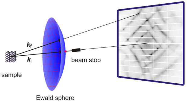 Diffraction geometry for a diffuse scattering experiment in transmission