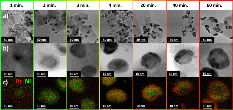 Nanostructures forming during the synthesis of hollow PtNi/C nanoparticles