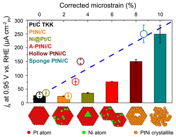 Relationship between the specific activity for the ORR and the density of structural defects in various PtNi/C nanoparticles