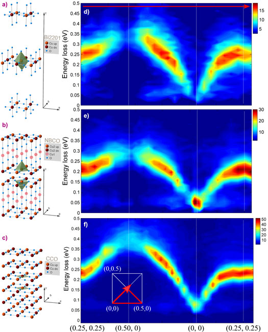 In-plane momentum dependence of the magnetic excitations of antiferromagnetic layered cuprates measured by RIXS at the Cu L3 resonance.