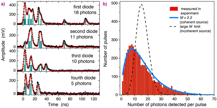 Measuring the multi-photon emission after a single pulse of the XFEL