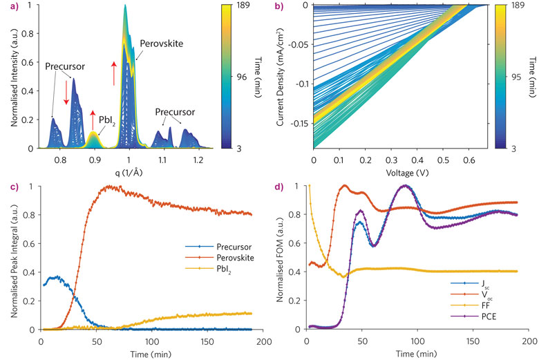 Structural and opto-electrical parameters extracted from simultaneous GIWAXS diffraction patterns (under dark conditions) and current-voltage (under light conditions) measurements of a perovskite (CH3NH3PbI3) IBC solar cell