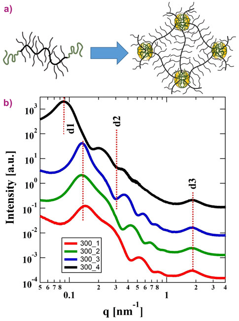 Supramolecular self-assembly of triblock copolymers containing a brush-like central block and two linear end-capping blocks segregating into nanometre-sized spheres