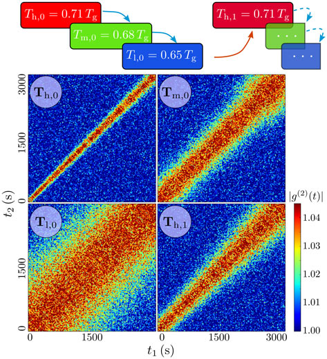 Two-time correlation functions of an as-prepared ultra-stable metallic glass along isothermal XPCS measurements upon a temperature cycle