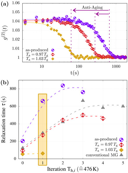 Intensity autocorrelation functions of as-produced ultra-stable metallic glass and around Tg annealed ultra-stable metallic glass, revealing anti-aging upon annealing.