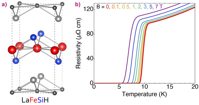 Ball-and-stick model of the crystal structure of LaFeSiH and resistivity as a function of temperature in LaFeSiH measured for different values of the magnetic field