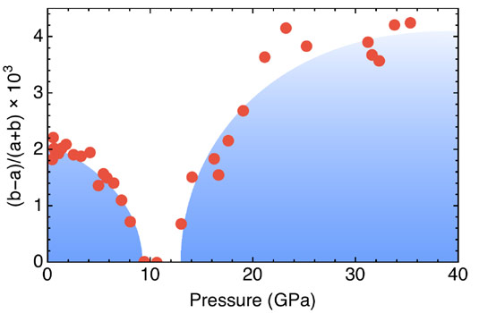 Orthorhombic distortion in LaFeSiH at 15 K as a function of the applied pressure determined from X-ray diffraction experiments