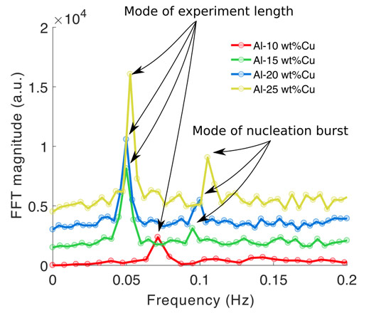 The frequency spectrum of the crystal formation rate as a function of time for four Al-Cu alloys cooled at 1.5 K/s