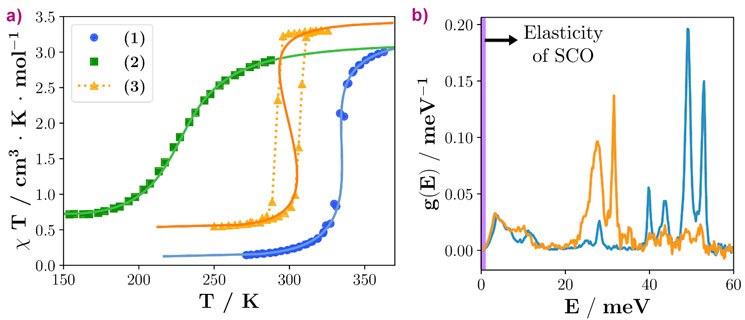 Thermal-induced spin transition curves and partial density of vibrational states.