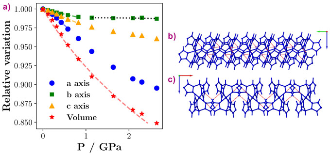 Pressure dependence of the lattice parameters and packing of a sheet of molecules.