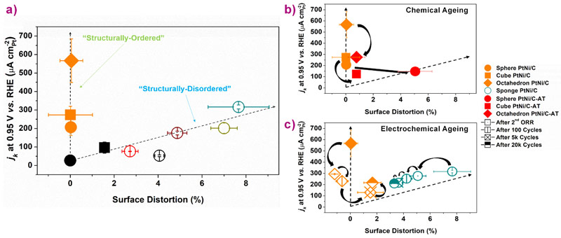 Decoding activity and stability trends in light of the surface distortion descriptor.