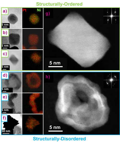 Transmission electron microscopy images of electrocatalysts synthesised in the present study