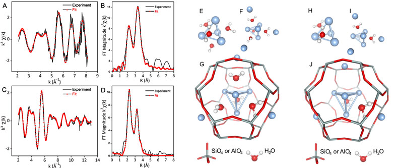 Ag K-edge XEOL and transmission-detected EXAFS and Fourier transform (FT) of heat-treated Ag3K9-LTA and derived structures