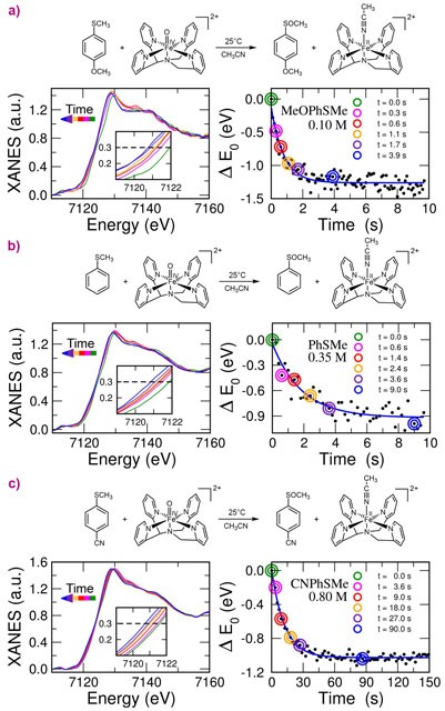 Time evolution of the Fe K-edge EDXAS spectra of the reactions between a) p-CH3OC6H4SCH3 (MeOPhSMe), b) PhSCH3 (PhMe) and c) p-CNC6H4SCH3 (CNPhSMe) with [N4Py•FeIV(O)]2+