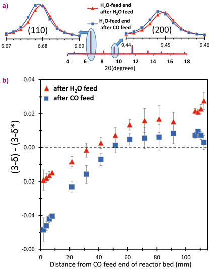Representative shifts in 2θ peak positions and local oxygen content of the La0.6Sr0.4FeO3-δ versus reactor position.