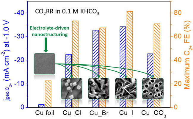 The maximum Faradaic efficiency and partial current density for C2+ products over halide-and carbonate-modified Cu catalysts as well as an electropolished Cu foil