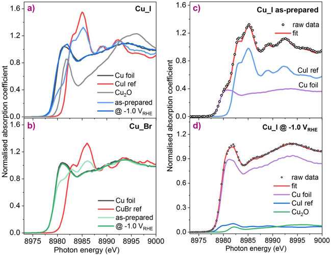 HERFD-XANES spectra of the Cu_I (a) and Cu_Br (b) samples in the as-prepared state and measured under operando CO2RR conditions