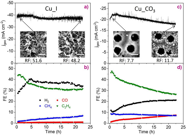 Time-dependent geometric current densities and Faradaic efficiencies of gas products for the Cu_I sample at −0.9 V vs RHE (a, b) and the Cu_CO3 sample at −0.95 V vs RHE (c, d)