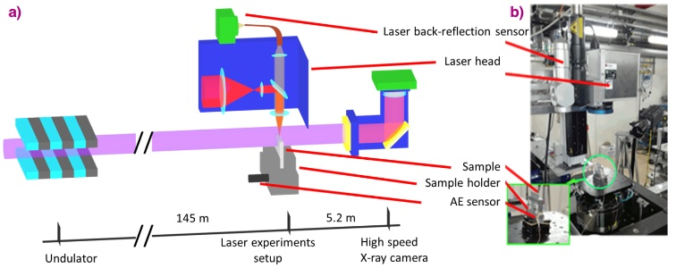 Sketch of the experimental setup for in situ X-ray radiography of the laser welds