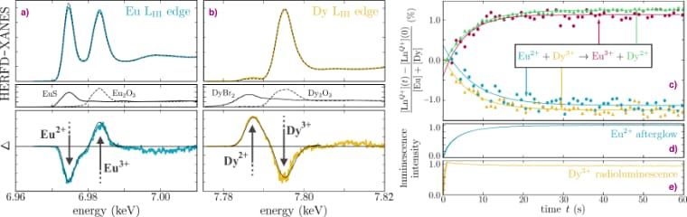 High energy resolution fluorescence detected X-ray absorption near edge structure (HERFD-XANES) spectra for the Eu and Dy LIII edges