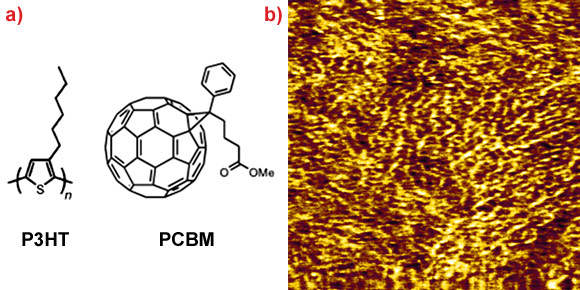 The molecular structure of P3HT and PCBM and AFM image of the nanoscale morphology.