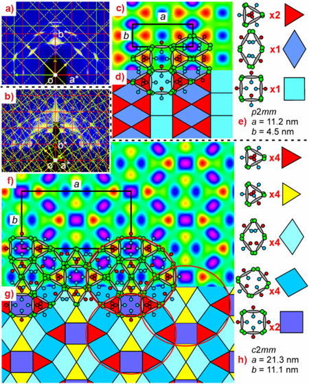 GISAXS patterns of a thin film of an X-shaped liquid crystal compound in the low- and high-temperature phases and orresponding electron density maps.