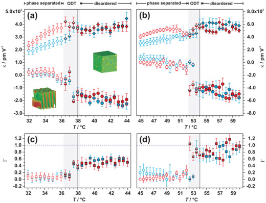 Evolution of the piezoelectric susceptibility with temperature for block copolymer lamellae.