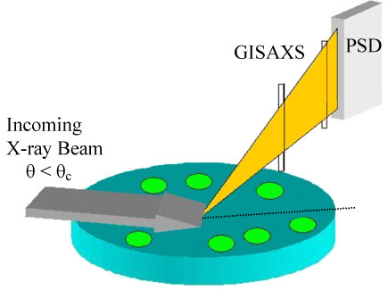 Experimental geometry for GISAXS measurement