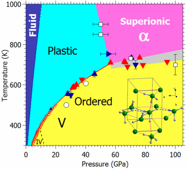 an exotic form of ice superionic ammonia Blank Phase Change Diagram phase diagram of ammonia