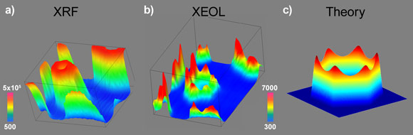 Spatial distribution of the X-ray fluorescence, X-ray excited optical luminescence and theory