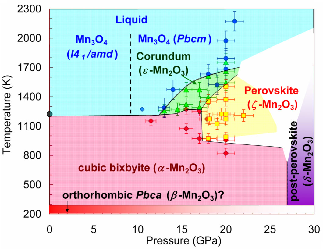 A Path To New Manganites With Perovskite Structure