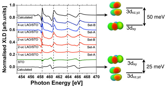 X-ray linear dichroism spectra around the titanium L2,3 absorption edge of SrTiO3  and LaAlO3/SrTiO3 bilayers