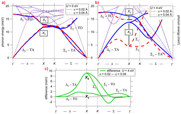 Calculated phonon dispersions of Fe3O4.