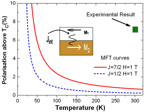 MFT curves show that a J=7/2 system is more susceptible than a J=1/2 system for moderate effective fields at the same reduced temperature